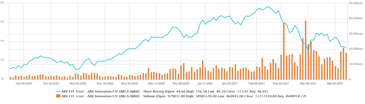 ARKK Price Decline to Trade Volume