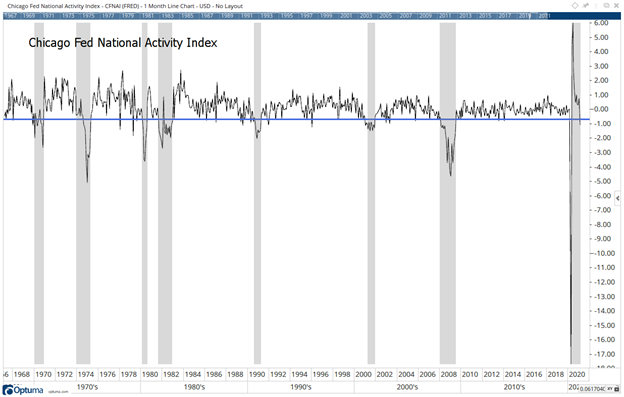 CFNAI Double-Dip Recession