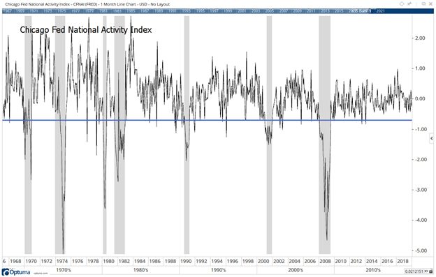 CFNAI Excluding Stimulus Spikes with Recession in Gray Bars