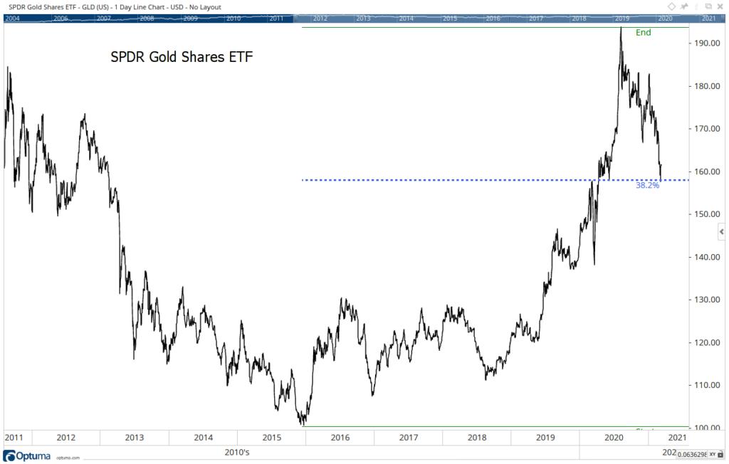 GLD gold pullback