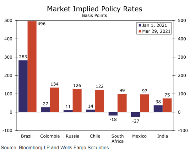 Market Implied Policy Rates