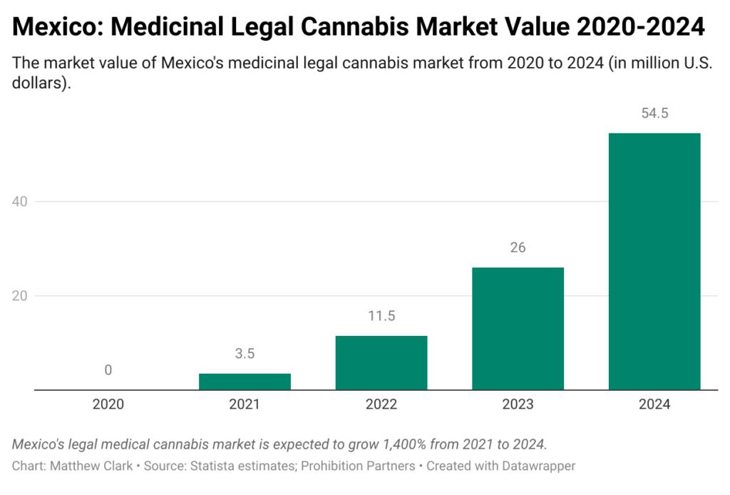 Mexico legal cannabis