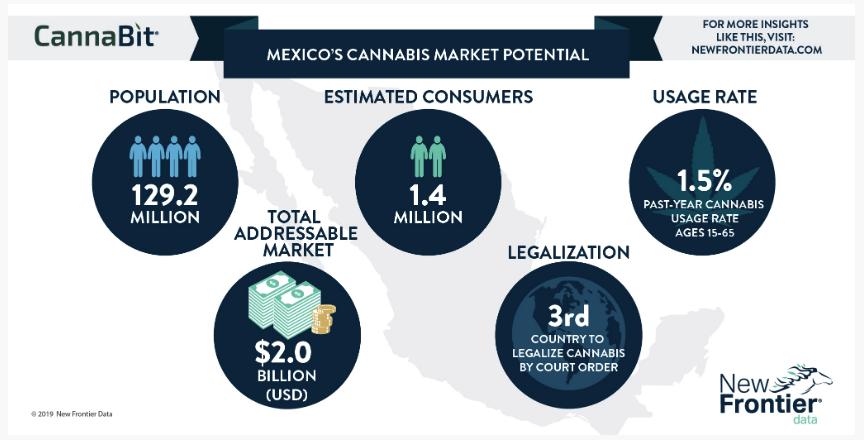 Mexico legal cannabis revenue
