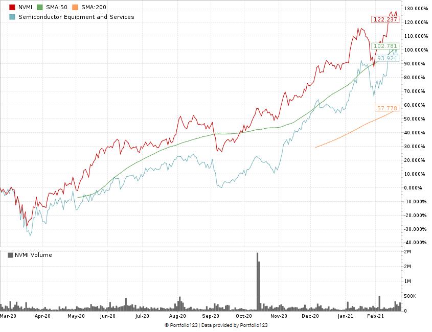 Nova Measuring Instruments stock chart NVMI