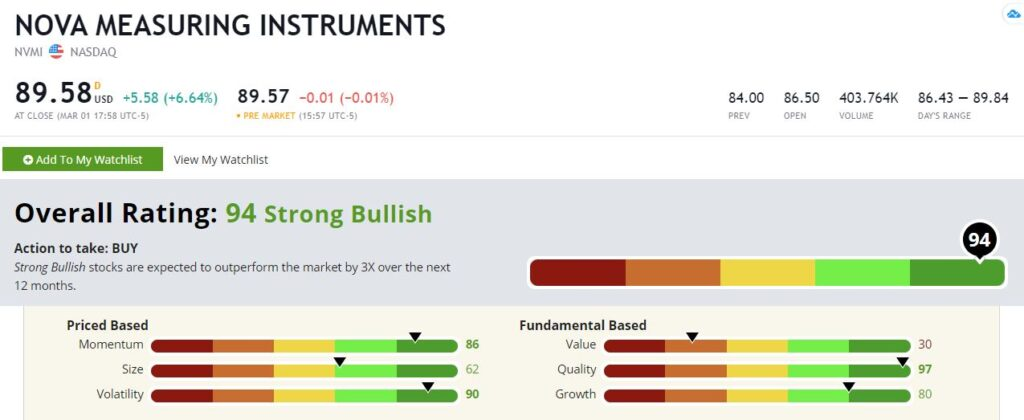 Nova Measuring Instruments stock rating NVMI