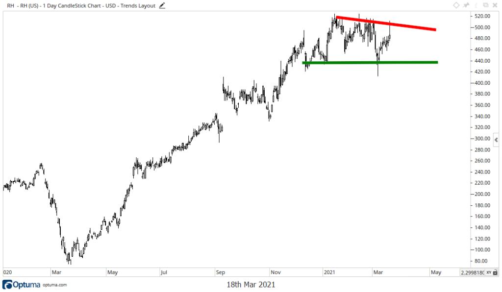 RH stock chart