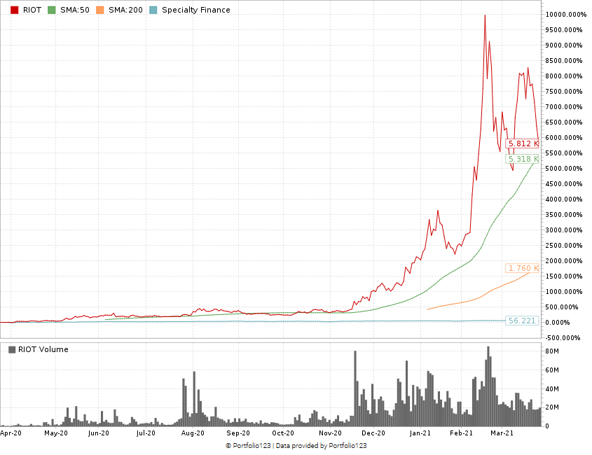 Riot Blockchain stock chart