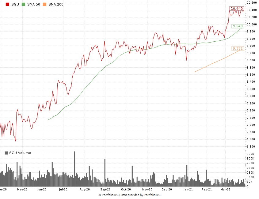 Star SGU stock chart