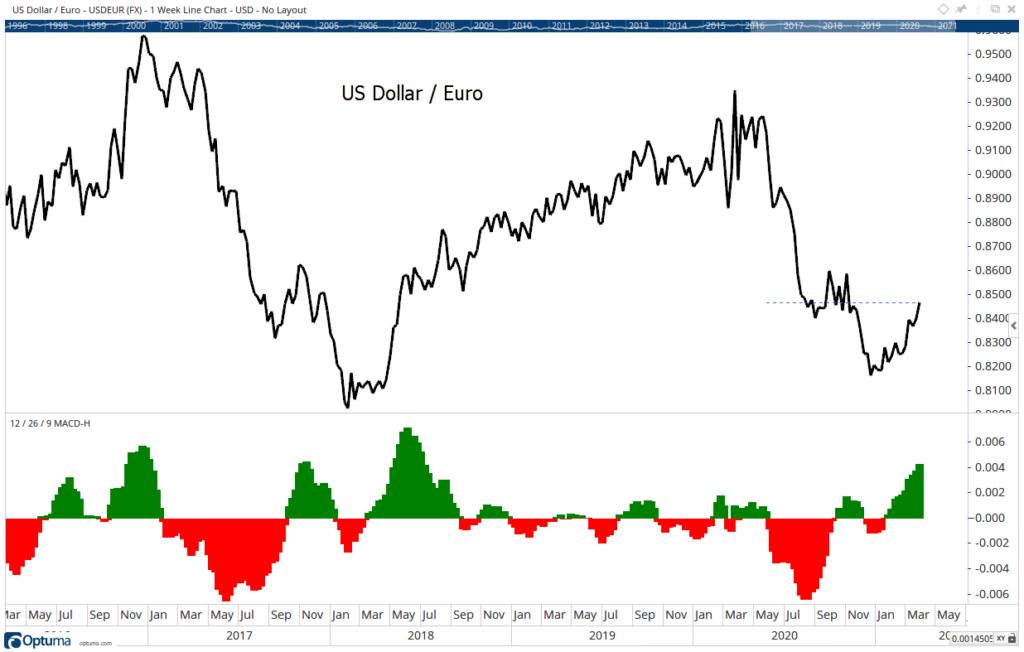 U.S. Dollar to Euro chart