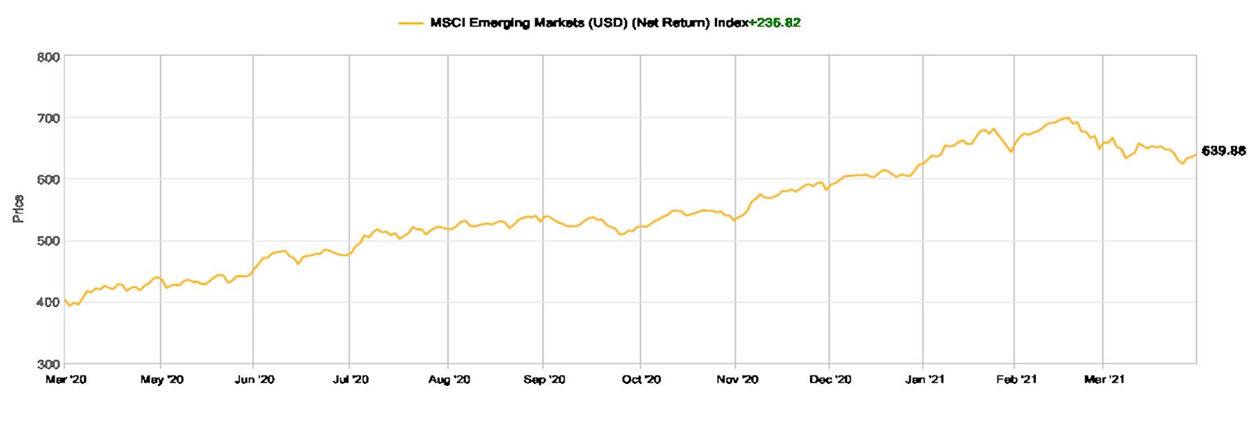 emerging markets ETF chart