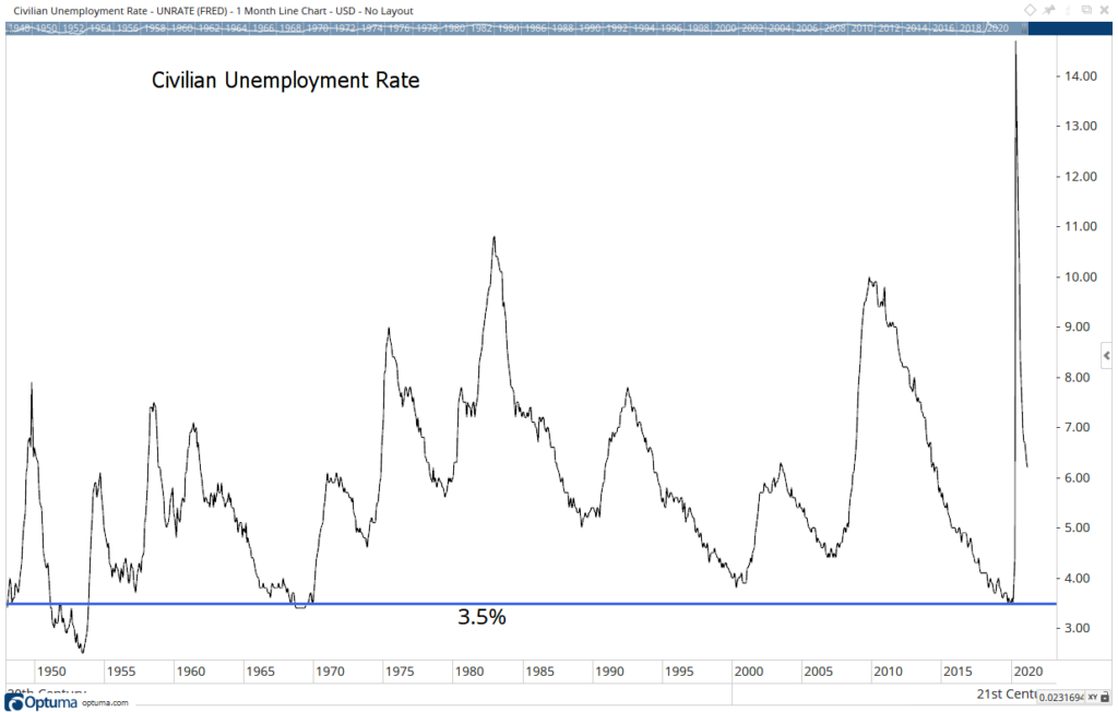 Fed's fantasy 3.5% unemployment