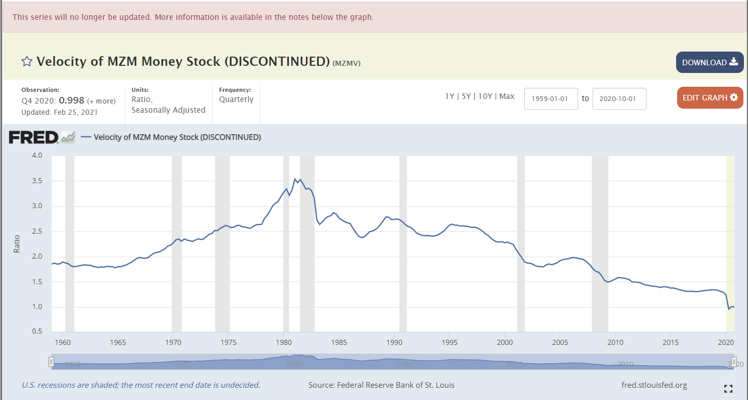 money velocity chart inflation