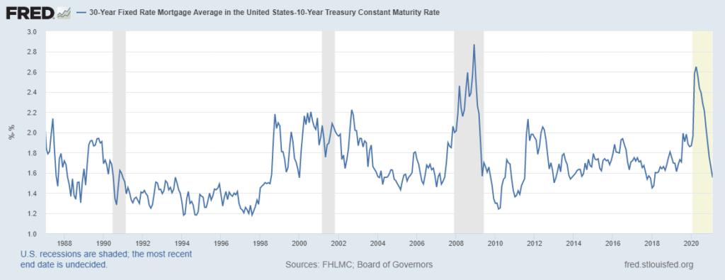 mortgage rates chart