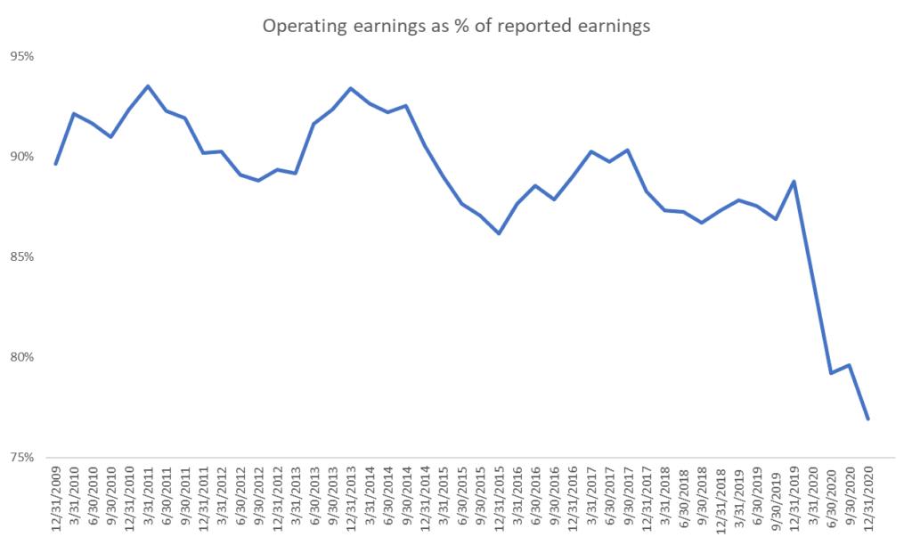 operating earnings