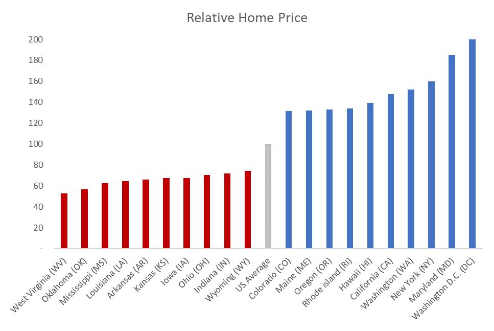 relative home price chart