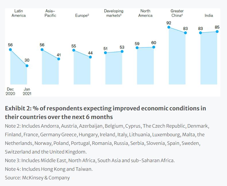vaccine economic recovery chart