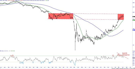 10-year bearish interest rates