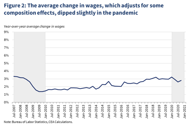 White House Adjusted Wages