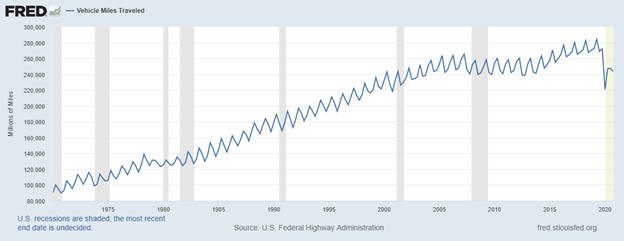 American Vehicle Miles