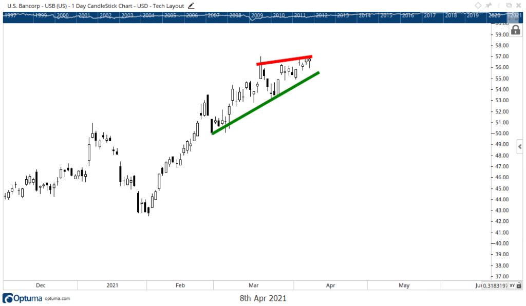 Bancorp stock chart earnings