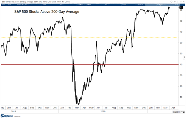 Breadth 200day MA