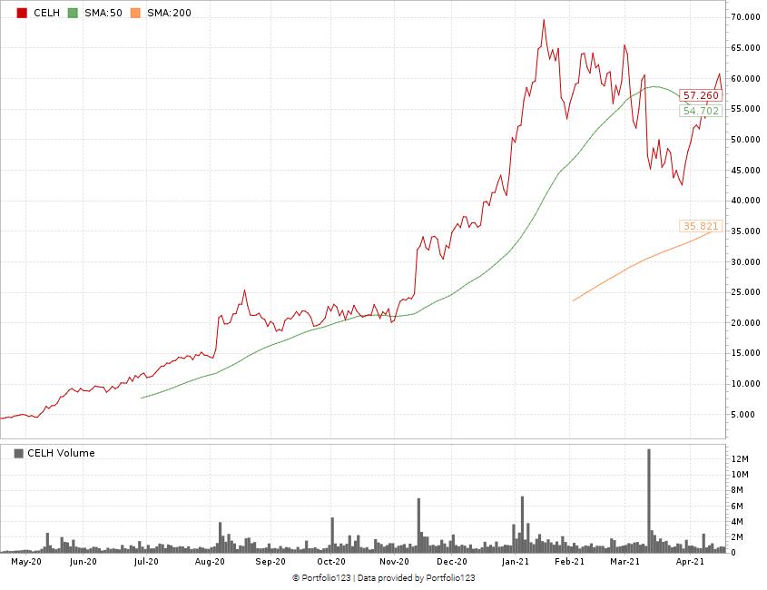 CELH stock momentum