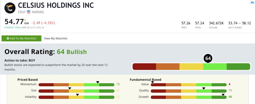CELH stock rating 420