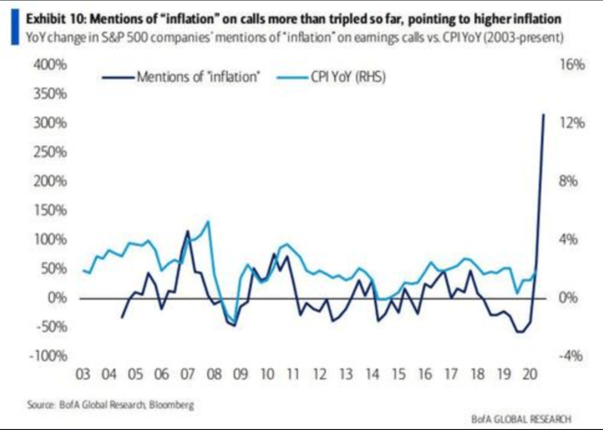 CPI earnings calls inflation chart