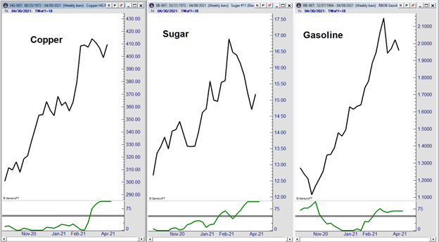Commodities Uptrend As Smart Money Hedges Inflation