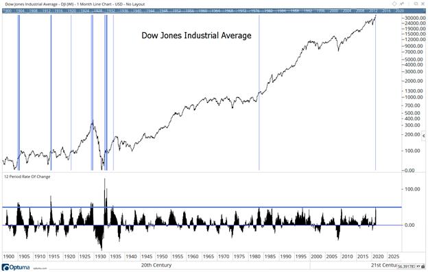 Dow's Bull Market Performance Mirrors History