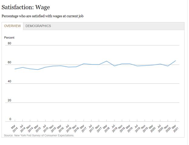 Employee Wage Satisfaction