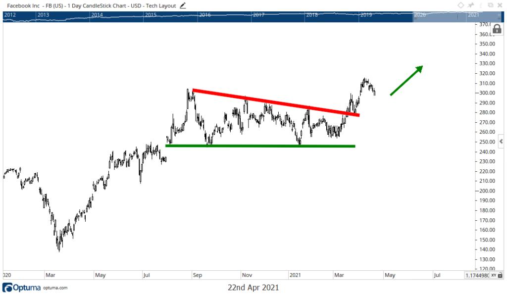 Facebook earnings stock chart