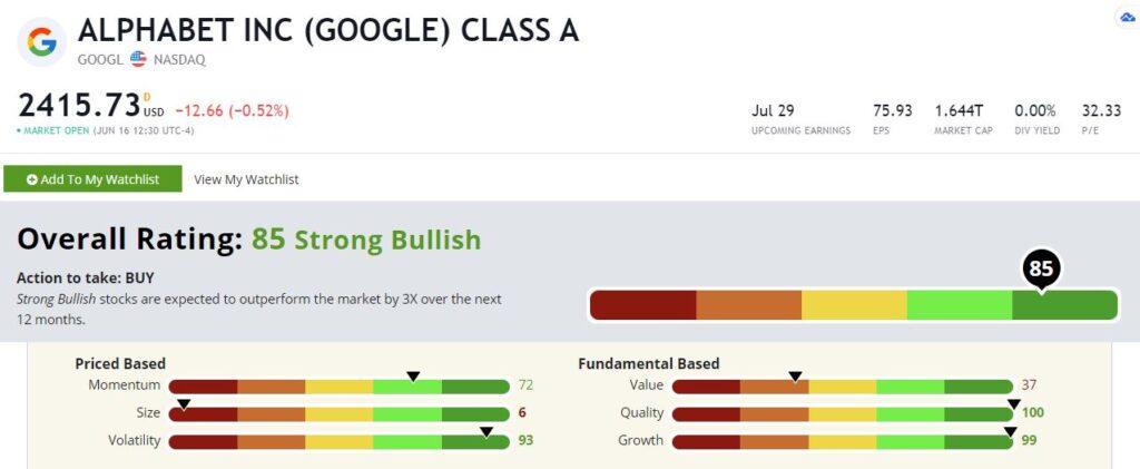 GOOGL Green Zone Rating