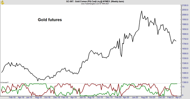 Smart Money Bullish on Gold Futures