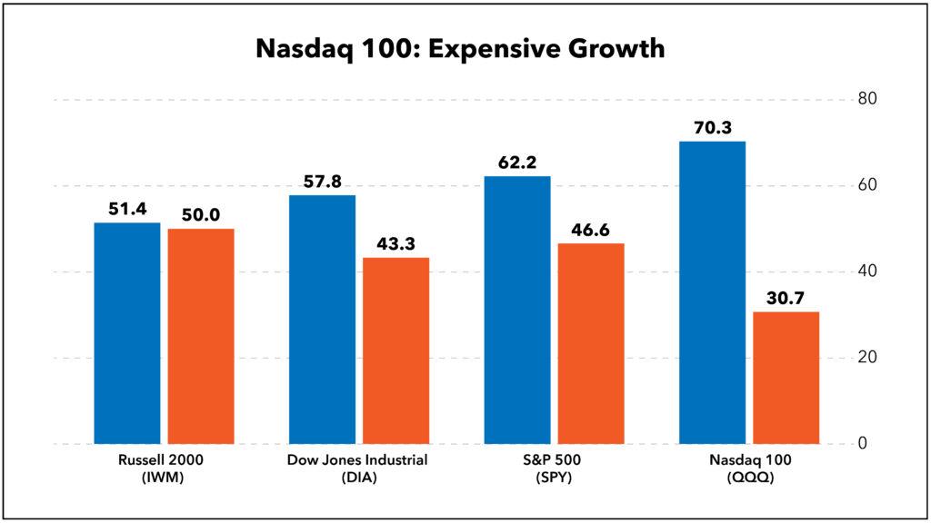 Nasdaq 100 growth and value