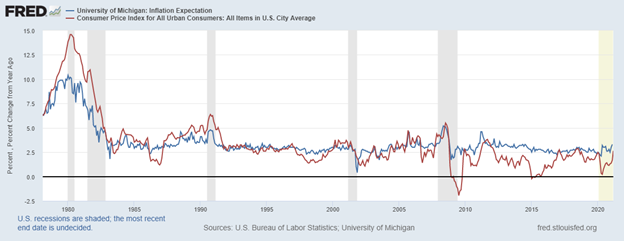 Inflation Expectations Mirror Inflation