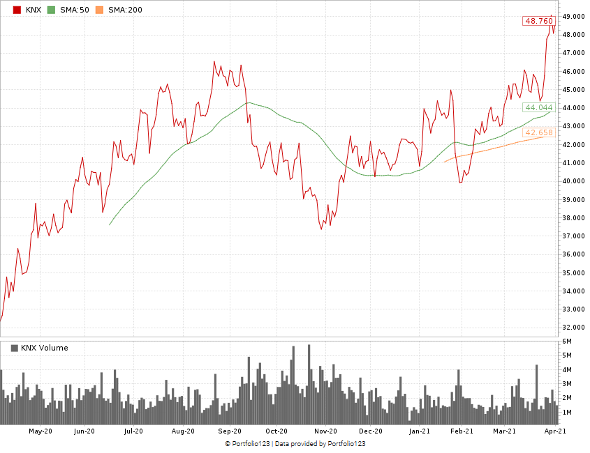 Knight-Swift stock chart KNX