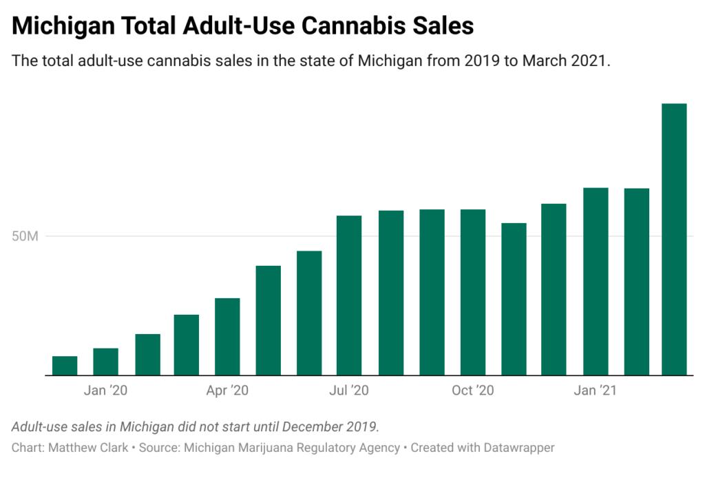 Michigan cannabis sales