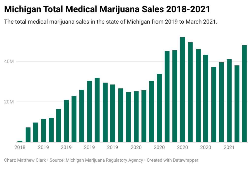 Michigan cannabis sales total