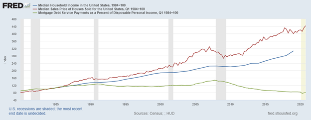Mortgages to Disposable Income