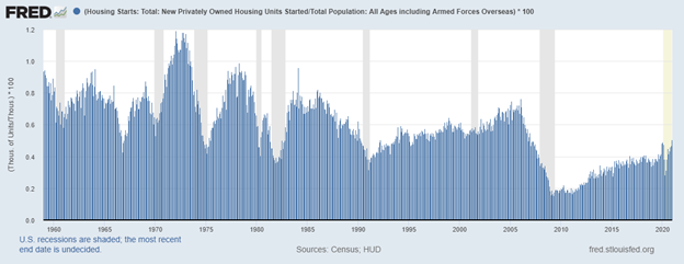 New Homes to Total Population Shows Homebuilders Can't Keep Up