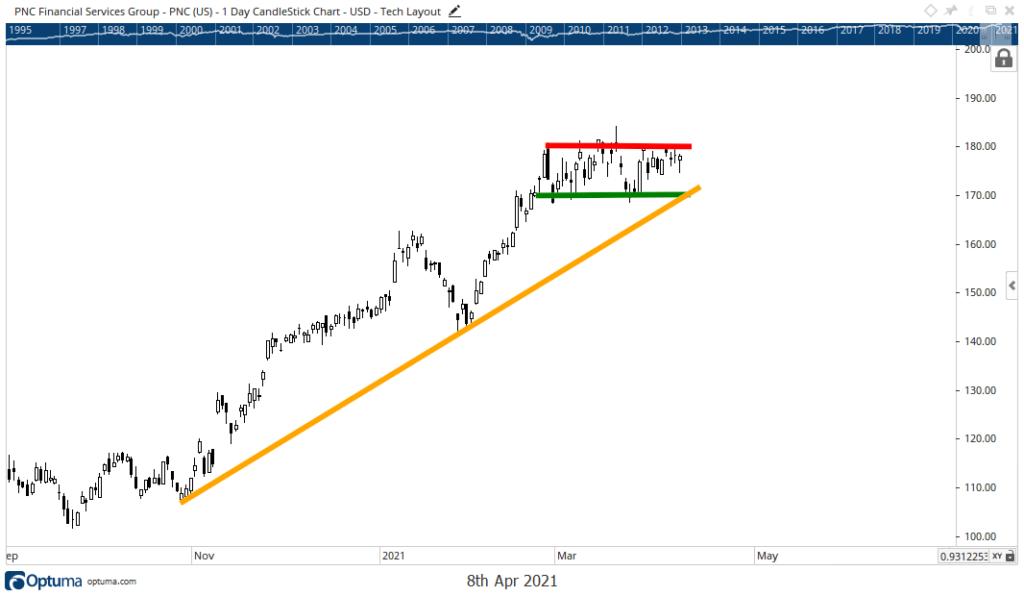 PNC stock chart earnings