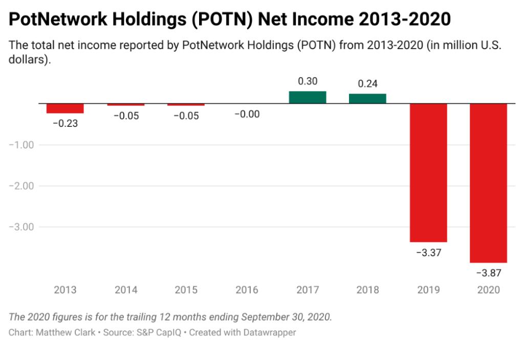 PotNetwork Holdings POTN losing money