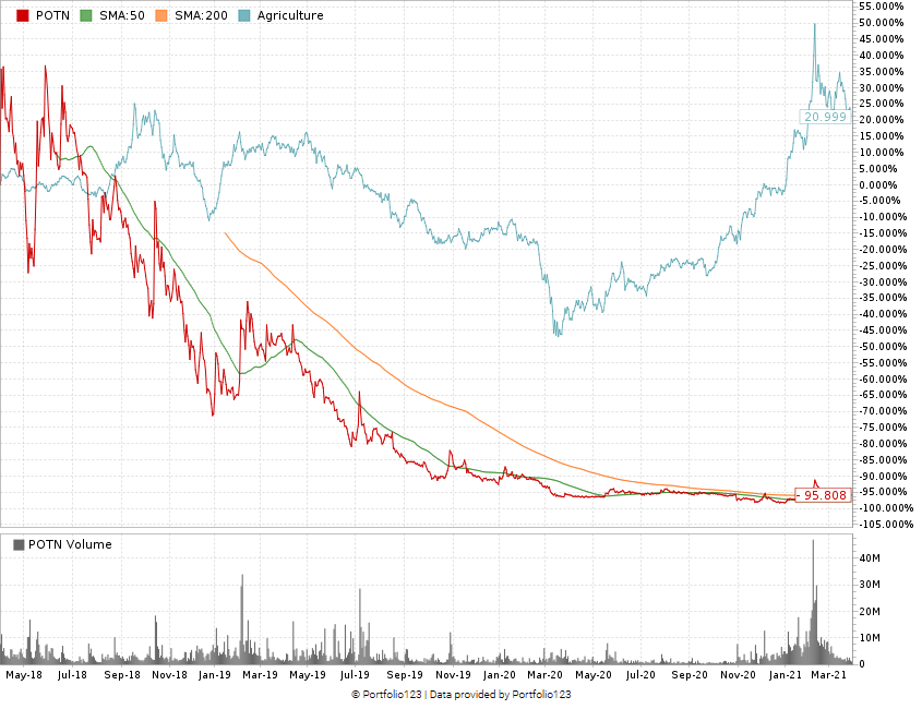 PotNetwork stock chart POTN