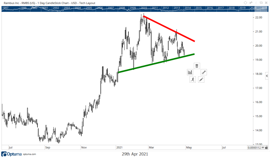 Rambus Inc. stock chart RMBS