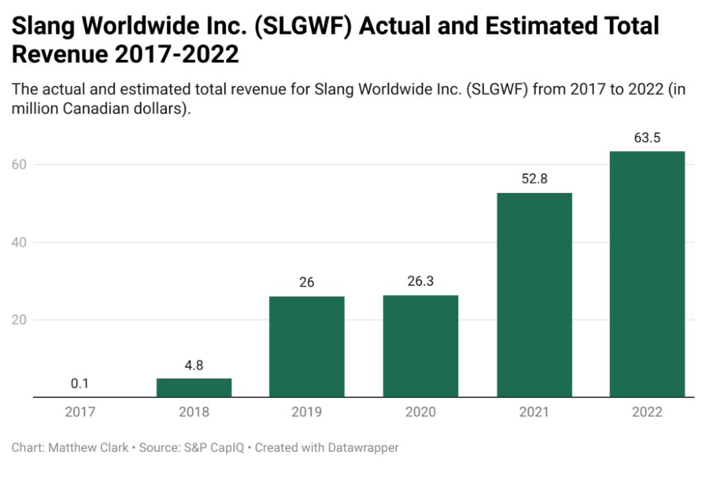Slang Worldwide SLGWF