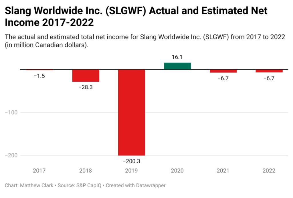 Slang Worldwide income SLGWF