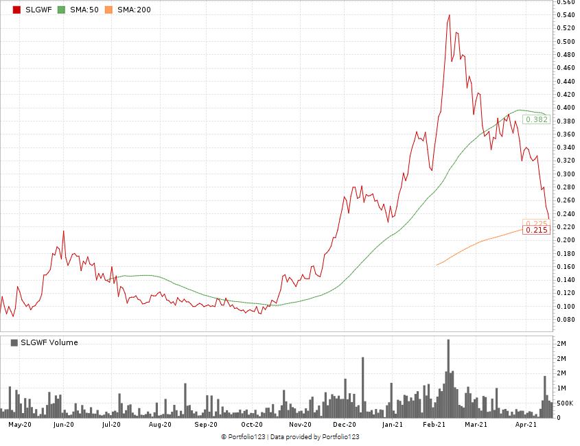 Slang Worldwide stock chart SLGWF