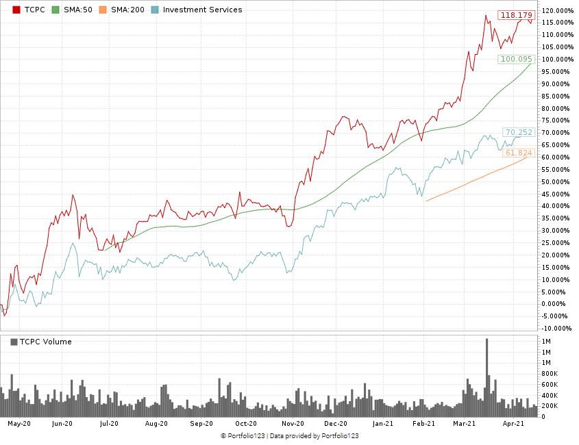 TCPC stock chart BDC