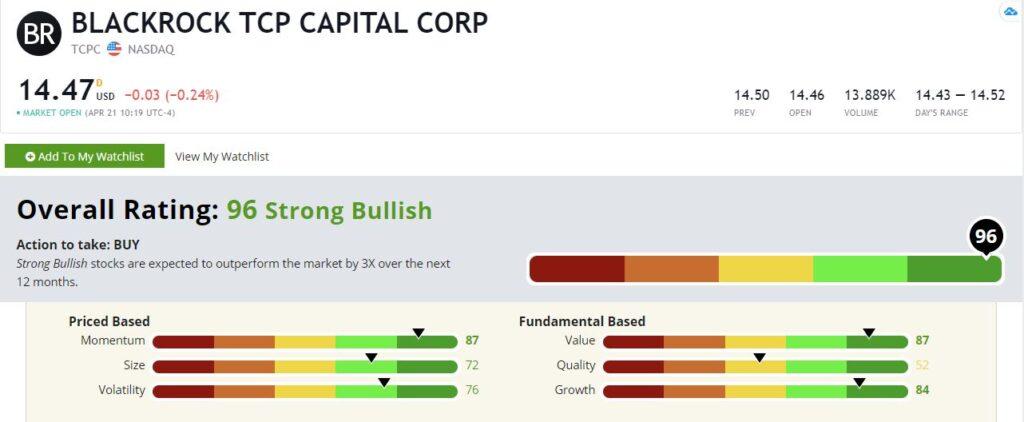 TCPC stock rating